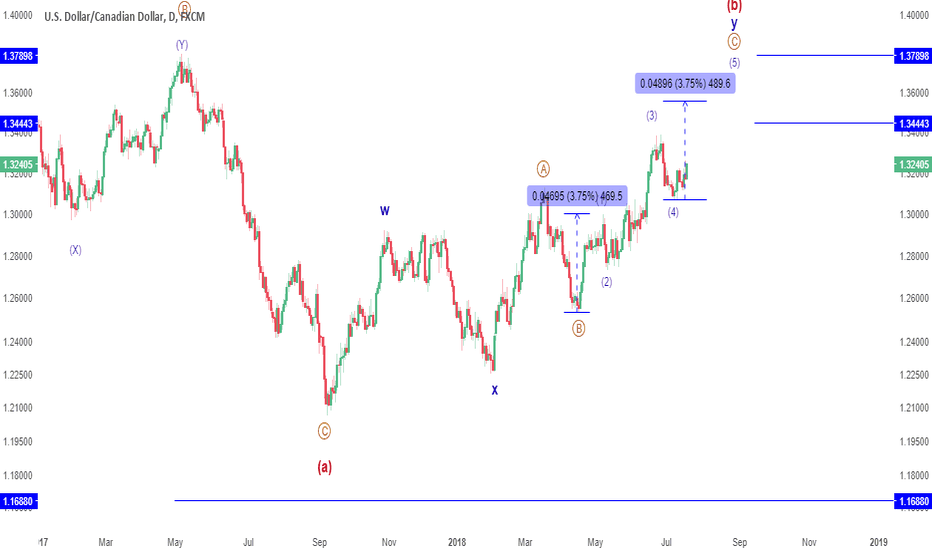 USDCAD: UPDATE: USDCAD still has higher to go, pattern looks perfect