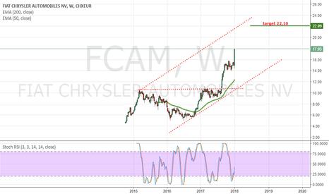 FCA: Fiat target 22,10