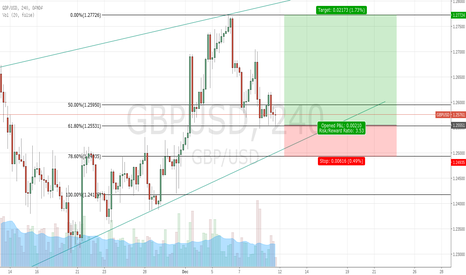 GBPUSD: GBP/USD Triple Bottom + 61.8% Fib Confluence