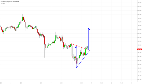 USDJPY: USDJPY H1 Bullish Triangle Breakout