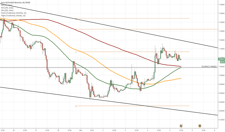 EURTRY: EUR/TRY 1H Chart: Falling wedge in sight