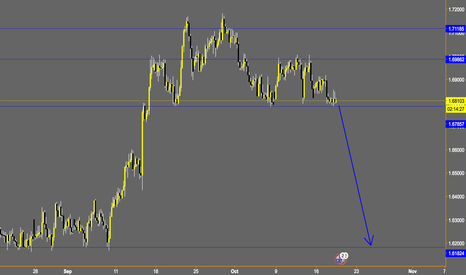GBPAUD: GBPAUD weekly outlook