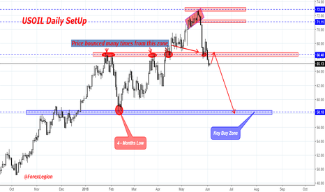 USOIL: USOIL Signal for short. The best place for open deal is near...
