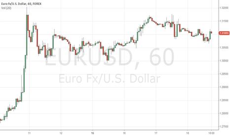 EURUSD: EURUSD is heading up for now