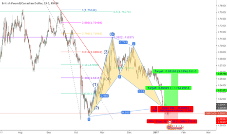 GBPCAD: GBPCAD Long Setup Bat Pattern Completion