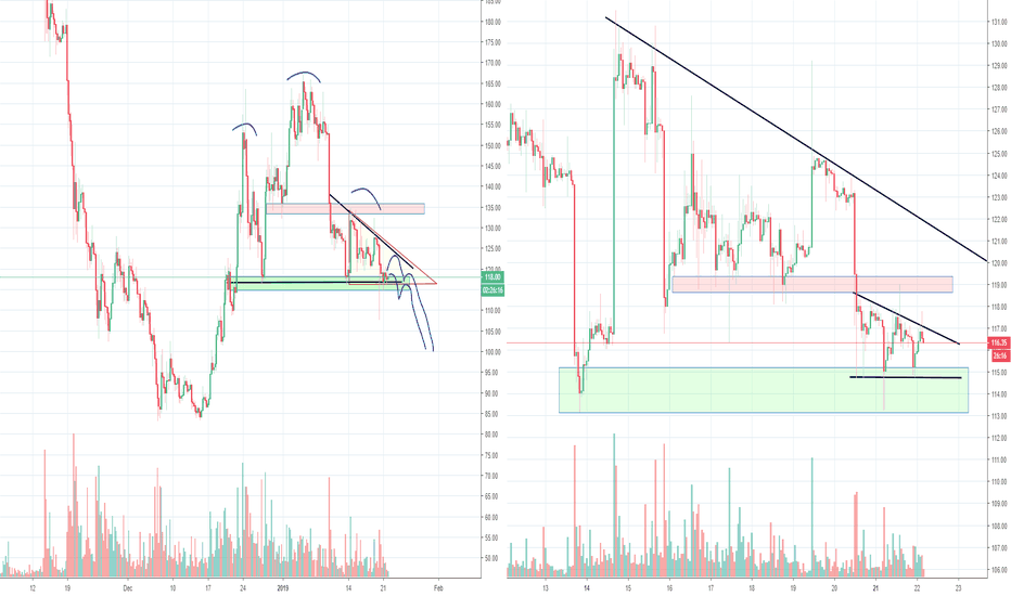 ETHUSD: ETH in Danger Zone, H&S and Triangle