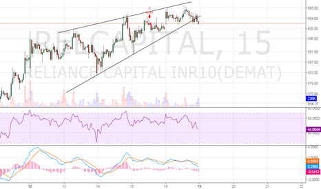 RELCAPITAL: Rising wedge in RELCAPITAL