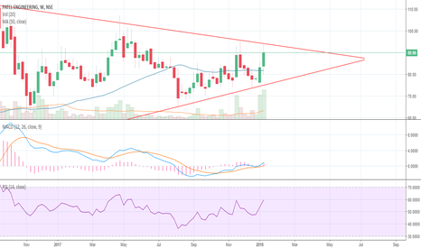 PATELENG: WEEKLY CHART READY FOR BREAK OUT