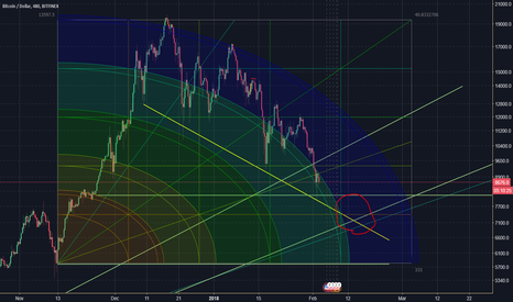 BTCUSD: Just a possible buy zone for btc long