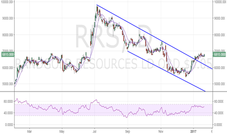 RRS: Randgold Resources – More gains above 6945