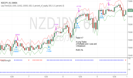 NZDJPY: June Trade 4-7 (Profit 1%)