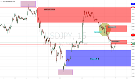 USDJPY: Reaching to Support. Whether break the decline of yesterday...
