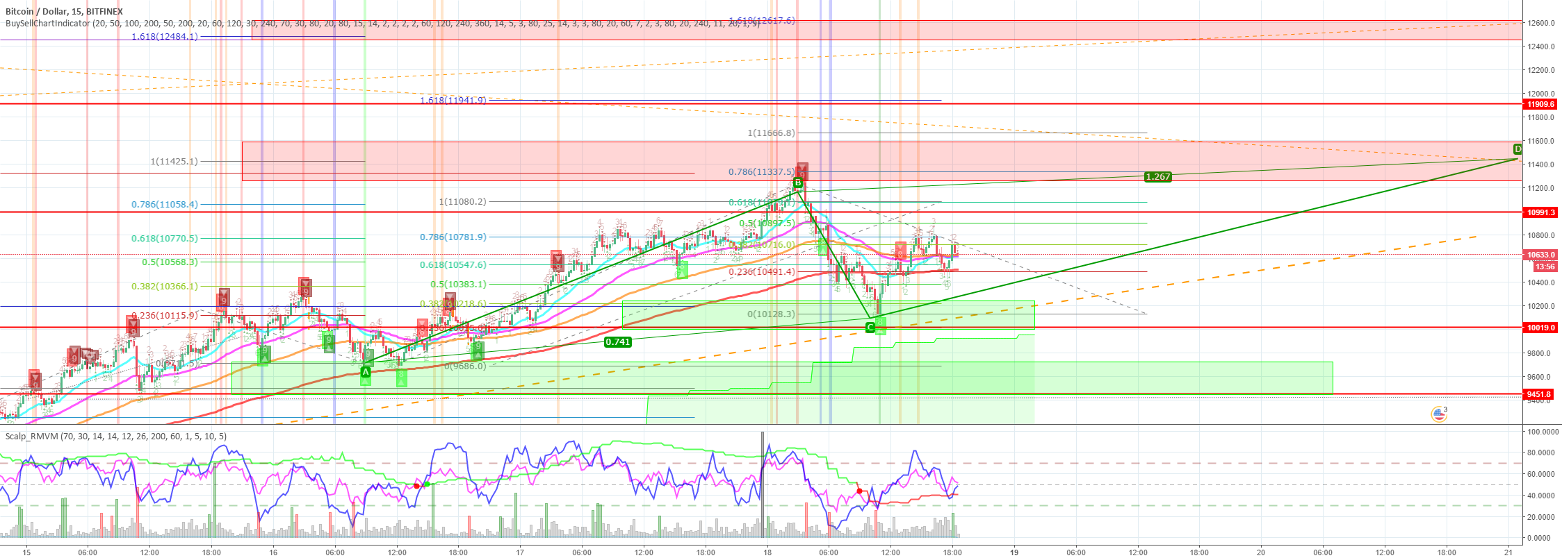 BTCUSD Quick scalps [1/5/15m chart]