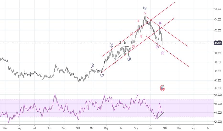 USDINR: Elliott Wave - RSI D + disputable w4 triangle + extended wave 5