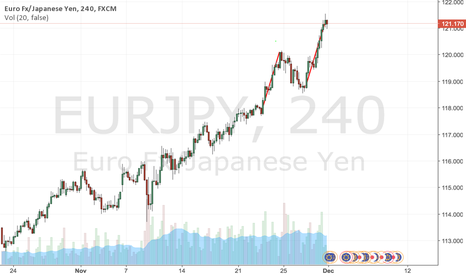 EURJPY: ABCD signals could signal a reversal.