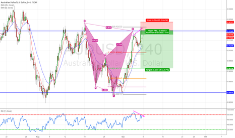 AUDUSD: Bat Pattern Short 9200 Aussie