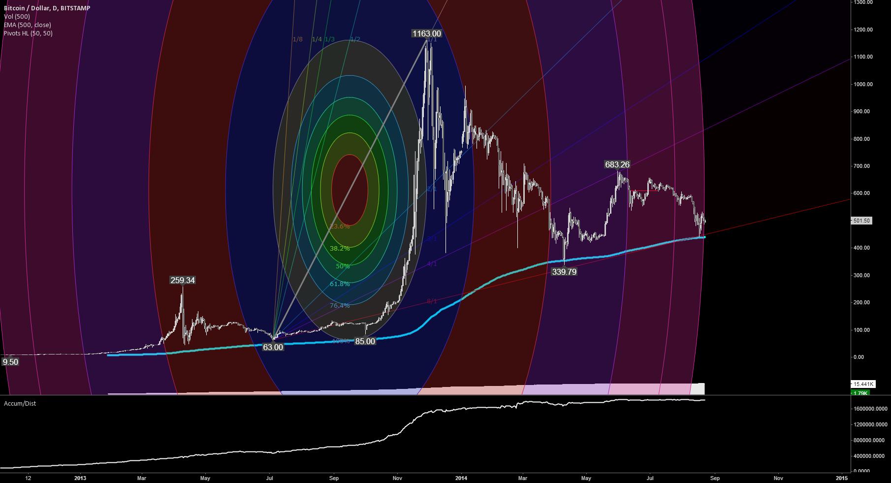 Bitcoin price prediction for Winter 2014
