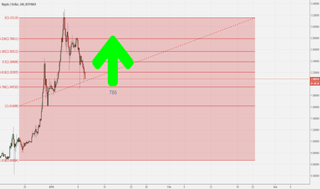 XRPUSD: I'm in early on a long term trip to the moon