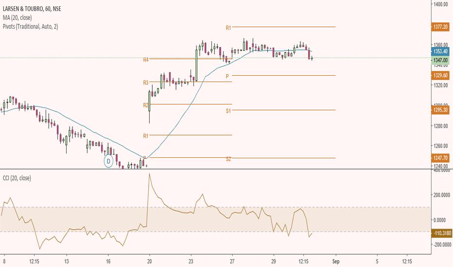 LT: LT - Short at 1346 / Target 1300 / Stop loss 1368