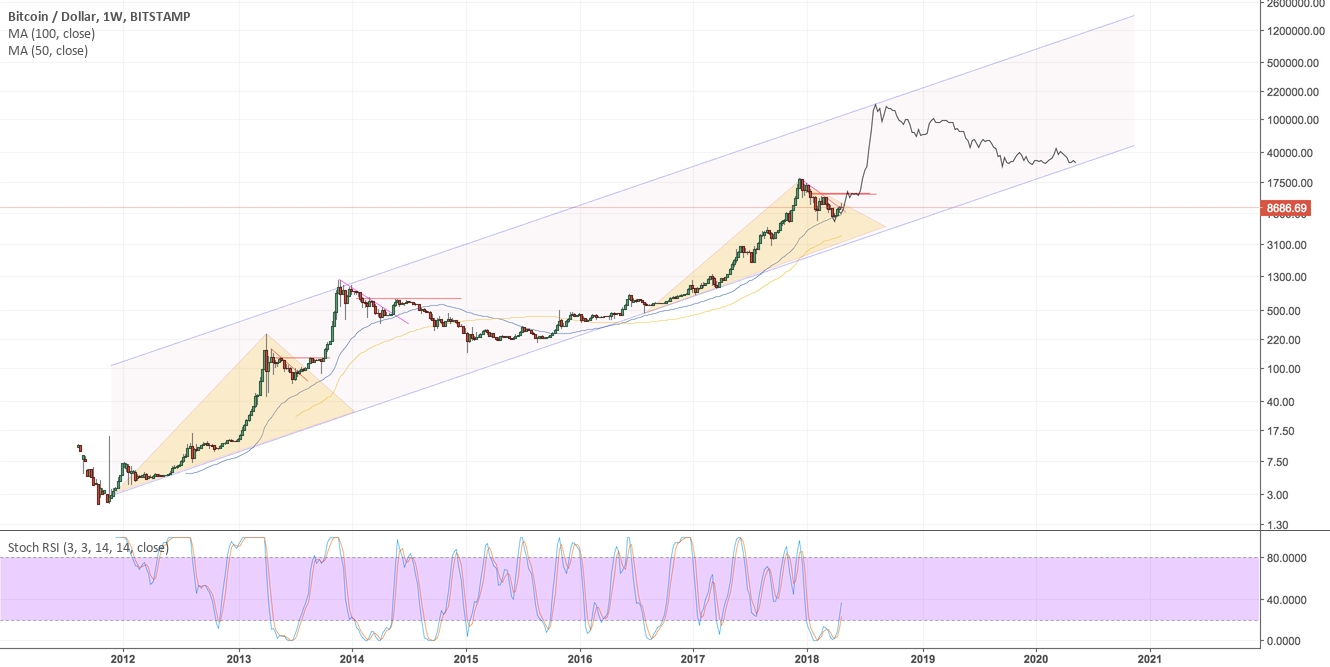 Bitcoin. What if we break 11600 and 13000