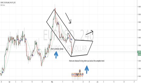 EURUSD: Long chart at a correction, dont be nervous and sale.