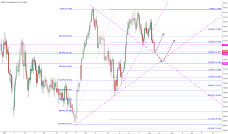 GBPJPY: Possible scenarios on Daily