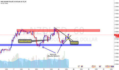 NZDUSD: Called it on the free signal channel!!!