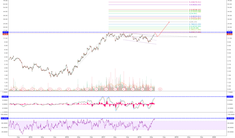AMD: AMD: Bull Flag Formation: Target $26-Wait for Triple Top