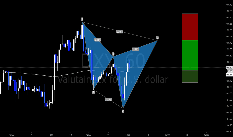 DXY: Dollar Index 1h