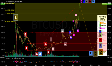 BTCUSD: Elliott Wave Count:  Bitcoin Price Crash Incoming?