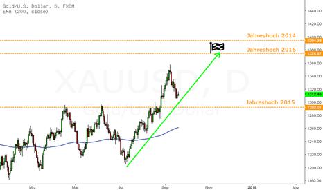 XAUUSD: Knackt Gold bis Dezember noch das Vorjahreshoch?