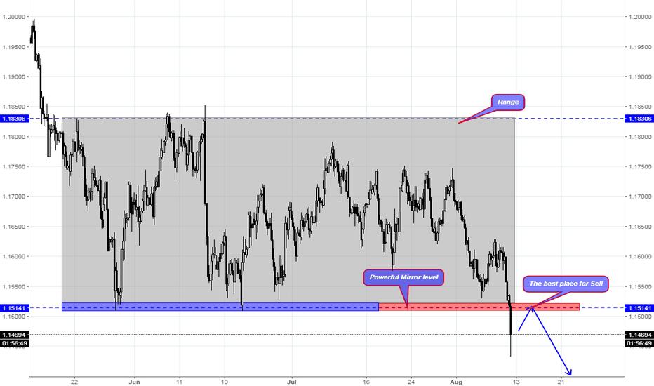 EURUSD: EUR/USD signal For Short