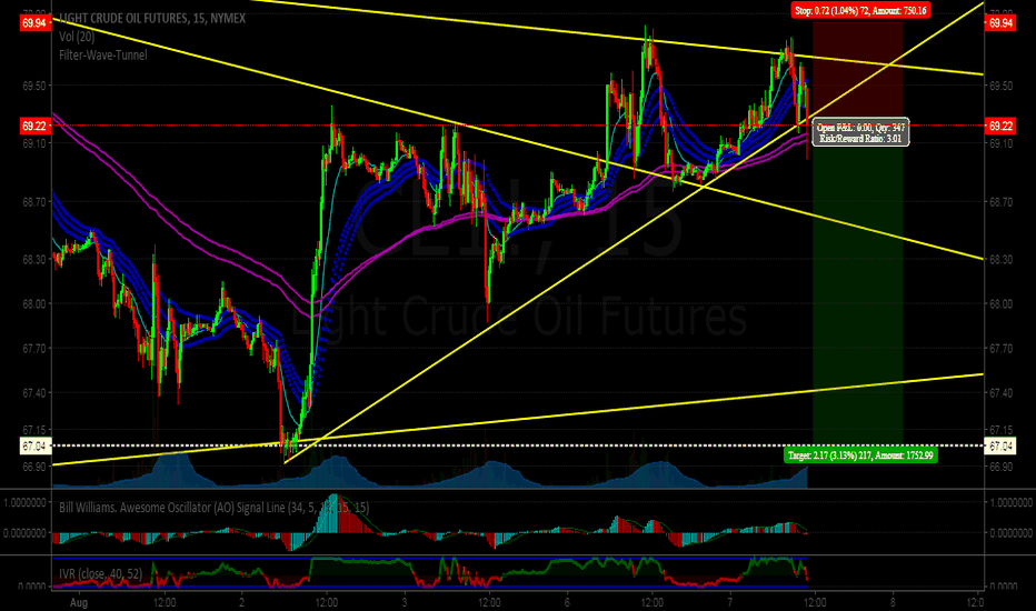 CL1!: Crude oil: Trade for 4H Bearish Continuation