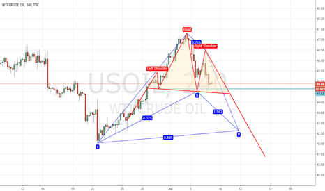 USOIL: possible short