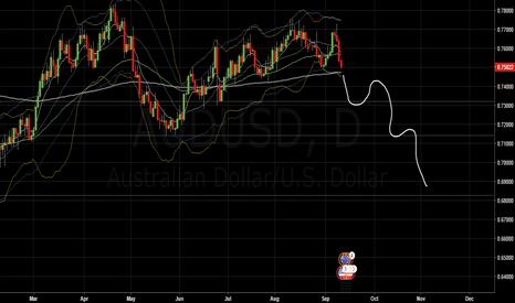 AUDUSD: AUD/USD Short. swing trade