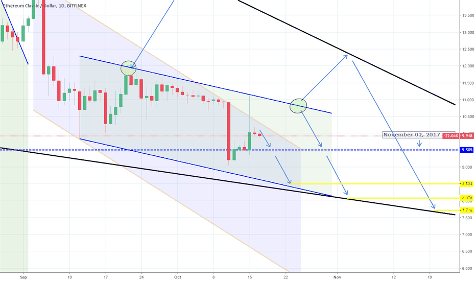 ETCUSD: ETCUSD: Target hit. Expecting a test of the 1W support.