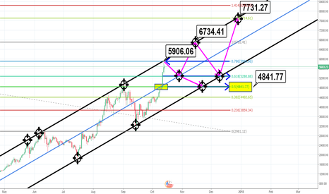 BTCUSD: FOR BITCOIN, 5900 IS GOOD VALUE FOR SELLING