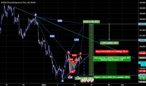 GBPJPY: BATMAN AND ROBIN POSIBLE FORMATION