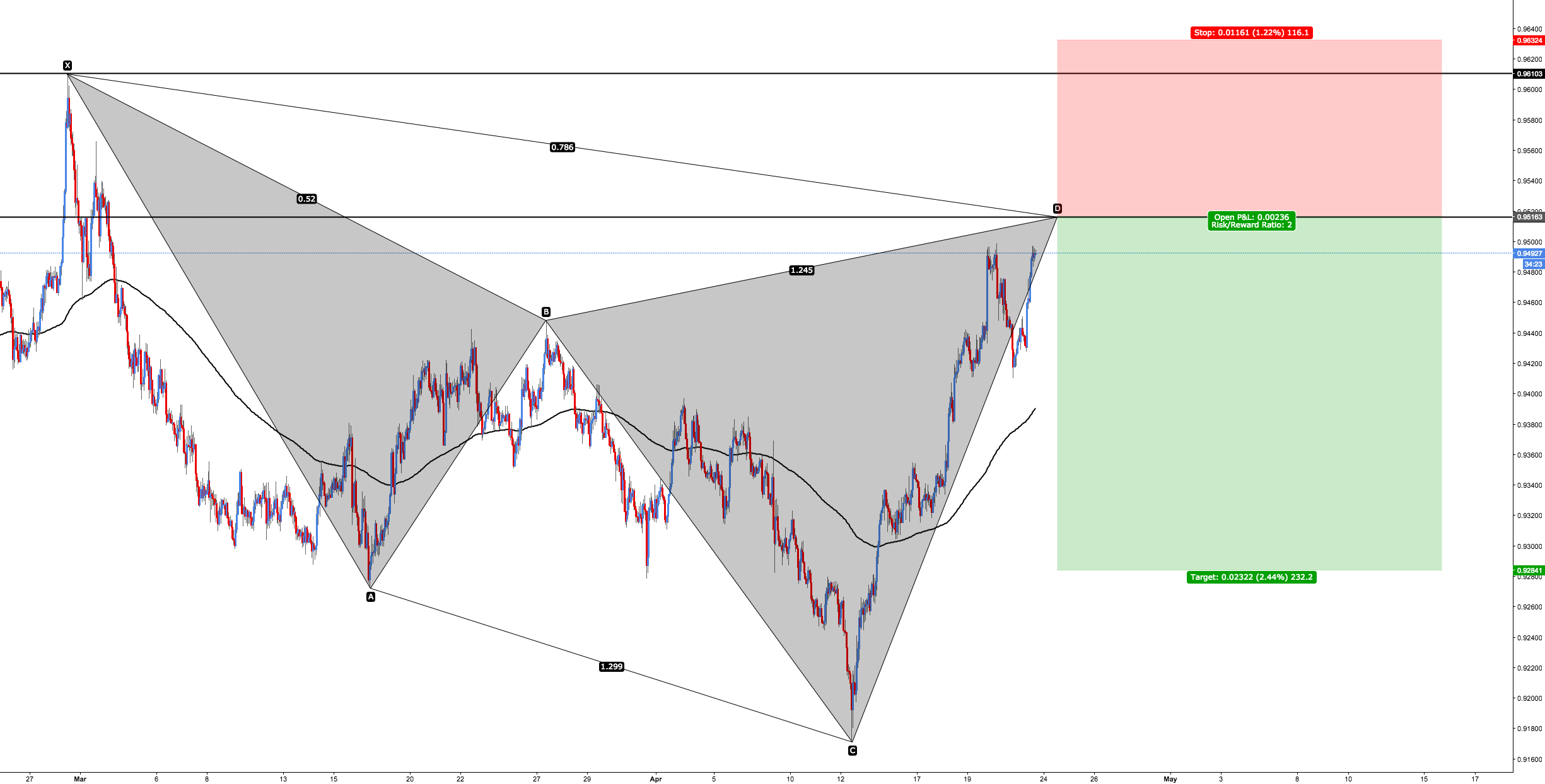 NZD/CAD - Bearish Cypher