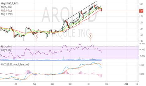 ARQL: Parallel channel break,