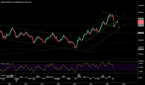 IBOV: IBOVESPA - Fear Index
