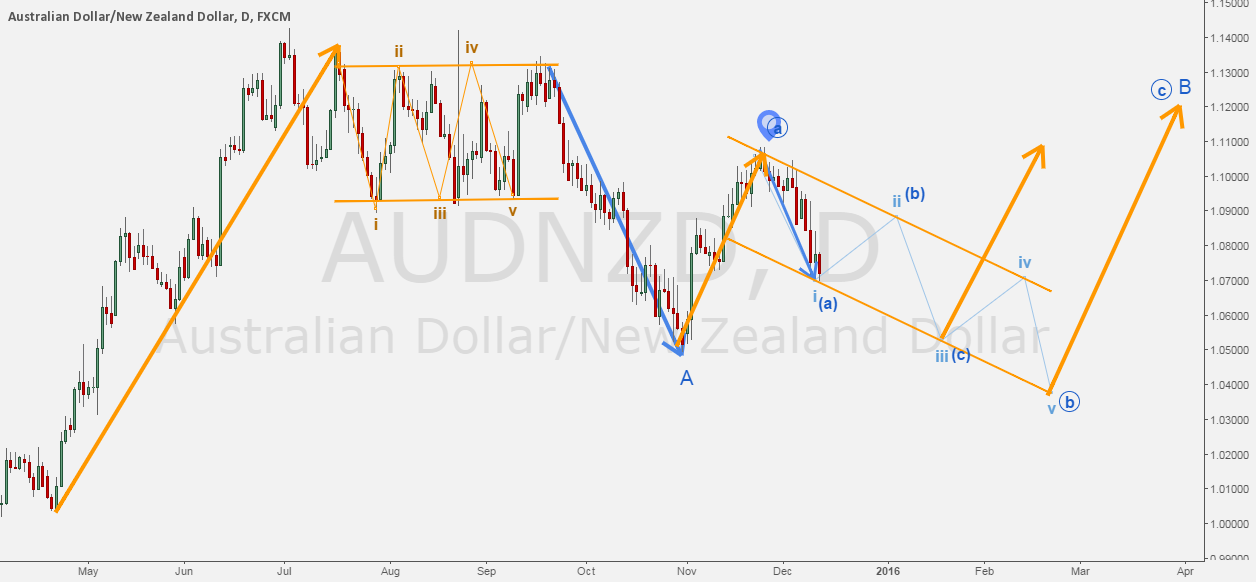 AUDNZD - Forecasting the downtrend.