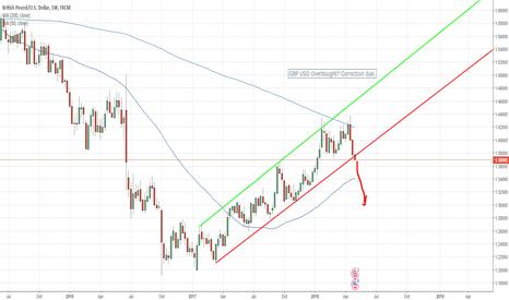 GBPUSD: GBP USD Rising Support Broken