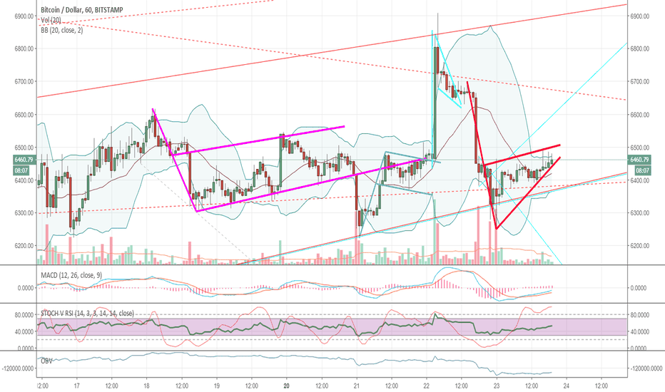 BTCUSD: Bearish pennant on BB squeeze ...