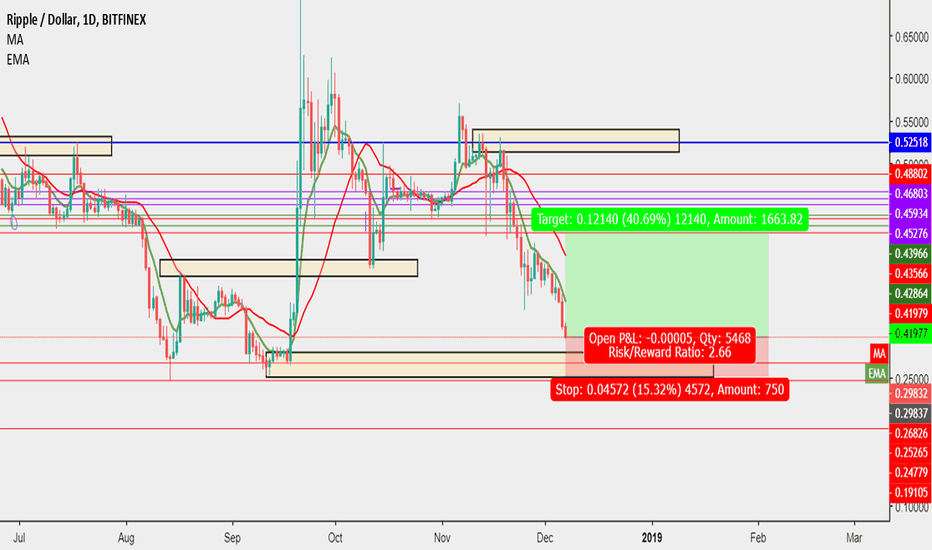 XRPUSD: XRPUSD approaching a level of demand. Longs from here
