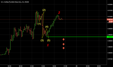 USDTRY: 5 DowN Micro Time FRame.. Reversal Is Coming ?