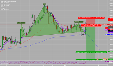 GBPUSD: GBPUSD  Head & Shoulders opp