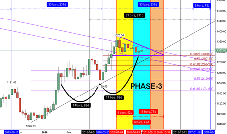 XAUUSD: COULD GOLD CONTINUE TO BUILD BULL MARKET STAGE-1 ?