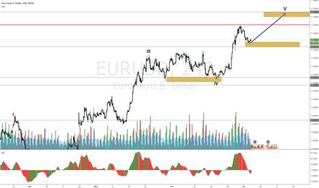 EURUSD: EURUSD Next wave up about to begin