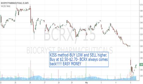BCRX: BCRX keeping it simple KISS method